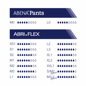 Absorptieniveau Abena Pants en Abri-Flex absorberende pull up broekjes Abena